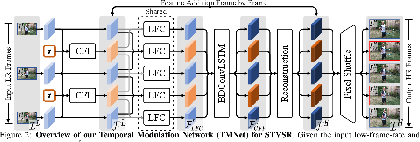 Figure 3 for Temporal Modulation Network for Controllable Space-Time Video Super-Resolution