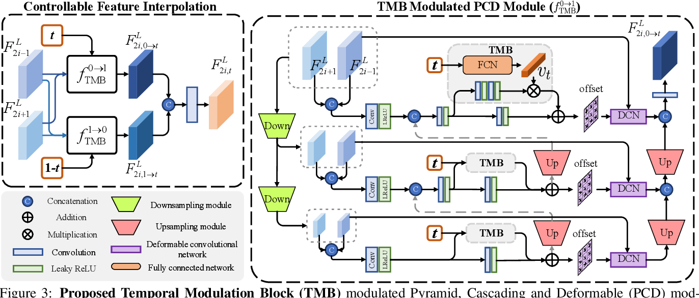 Figure 4 for Temporal Modulation Network for Controllable Space-Time Video Super-Resolution