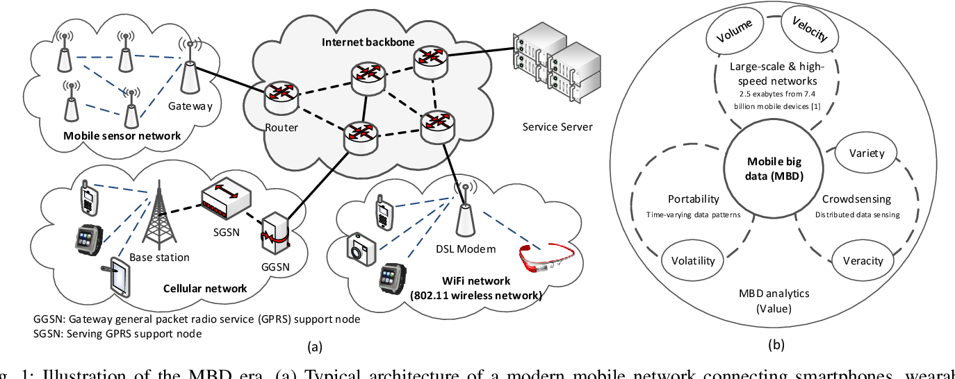 Figure 1 for Mobile Big Data Analytics Using Deep Learning and Apache Spark