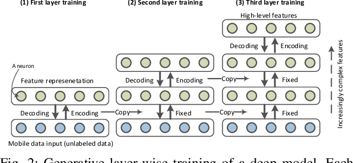 Figure 2 for Mobile Big Data Analytics Using Deep Learning and Apache Spark