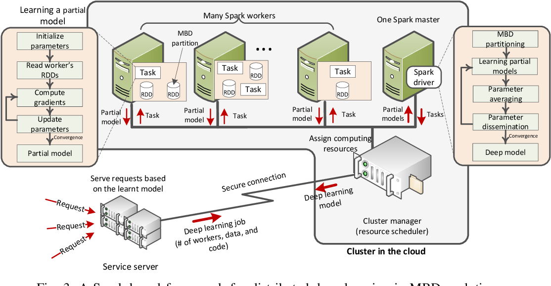 Figure 3 for Mobile Big Data Analytics Using Deep Learning and Apache Spark