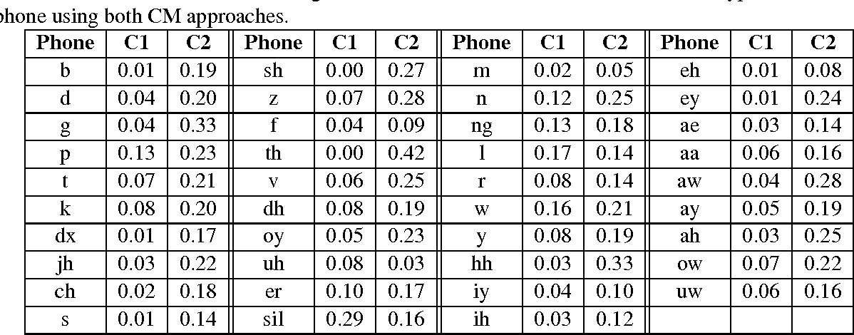 Table 4 5 from Speech recognition based confidence measures