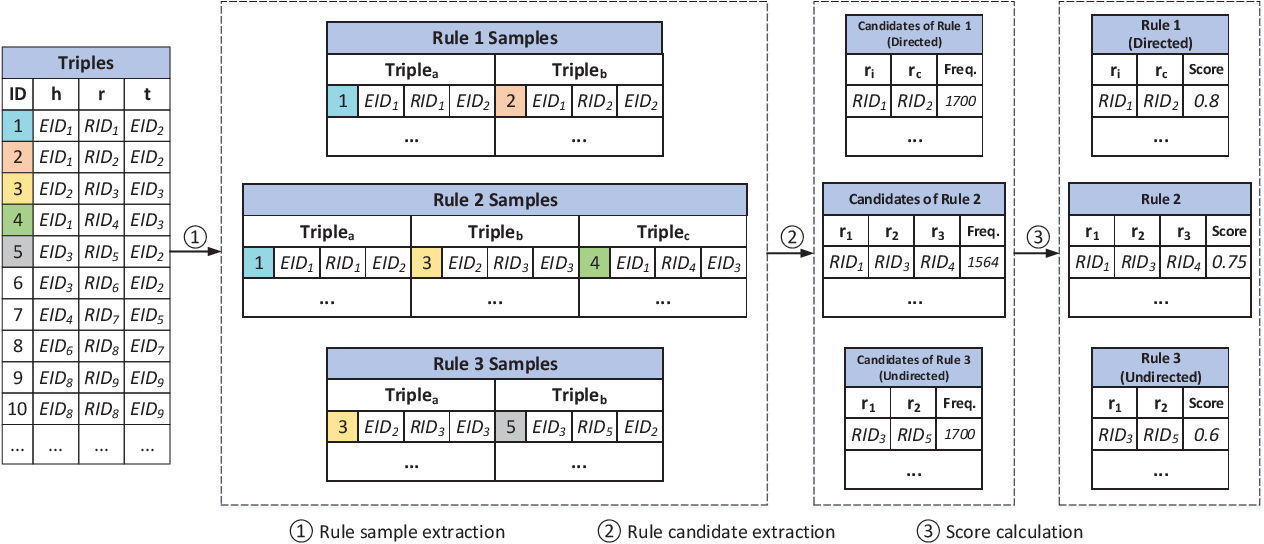 Figure 1 for Logic Rules Powered Knowledge Graph Embedding