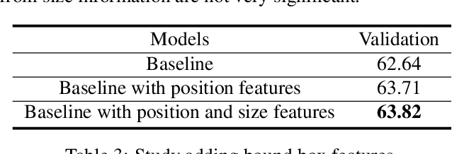 Figure 4 for Deep Reason: A Strong Baseline for Real-World Visual Reasoning
