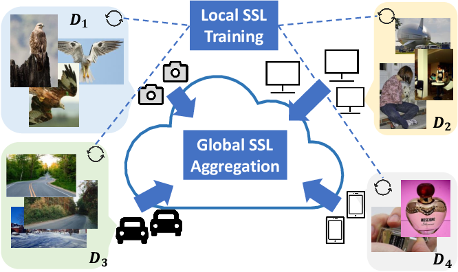 Figure 1 for Federated Self-Supervised Contrastive Learning via Ensemble Similarity Distillation