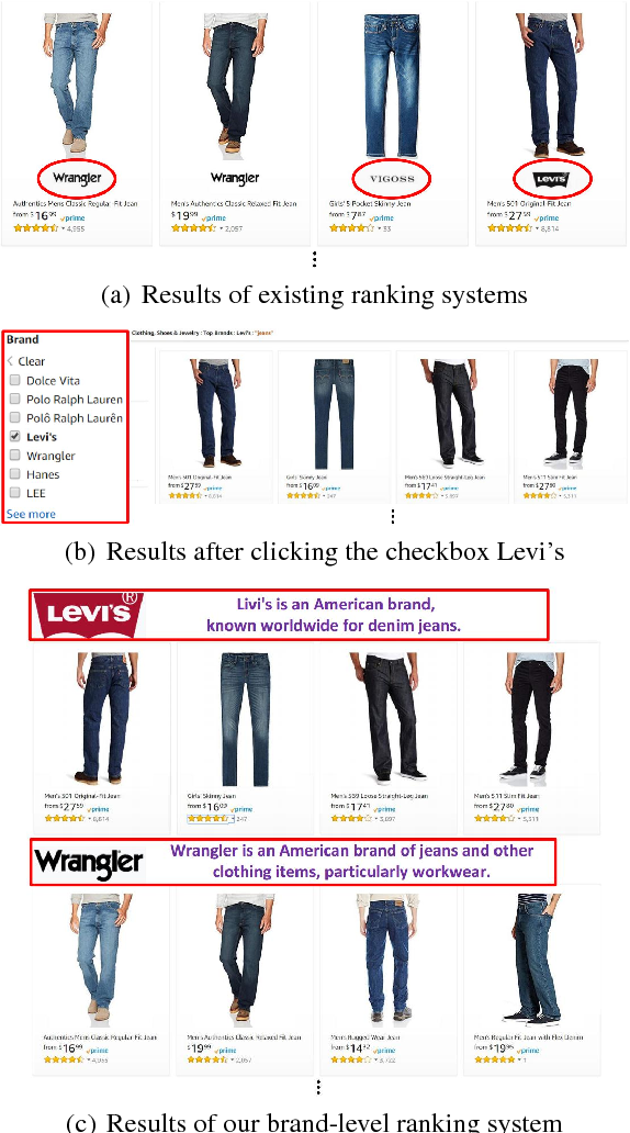Figure 1 for A Brand-level Ranking System with the Customized Attention-GRU Model