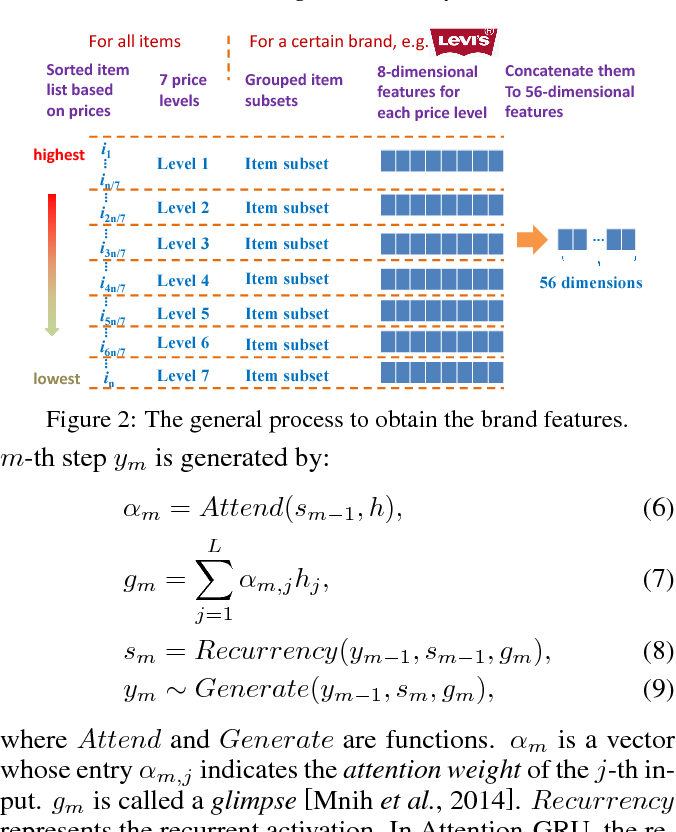Figure 3 for A Brand-level Ranking System with the Customized Attention-GRU Model