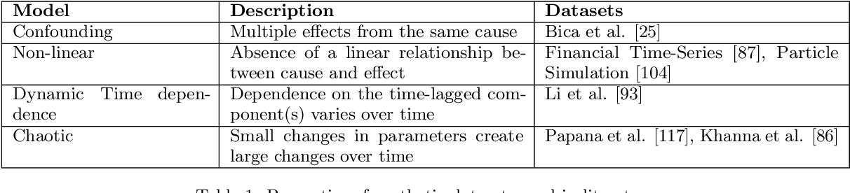 Figure 2 for Causal Inference for Time series Analysis: Problems, Methods and Evaluation