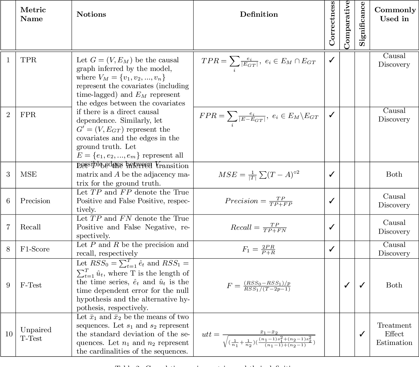 Figure 4 for Causal Inference for Time series Analysis: Problems, Methods and Evaluation