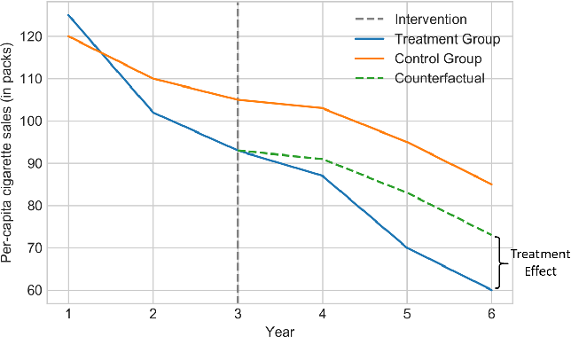 Figure 1 for Causal Inference for Time series Analysis: Problems, Methods and Evaluation