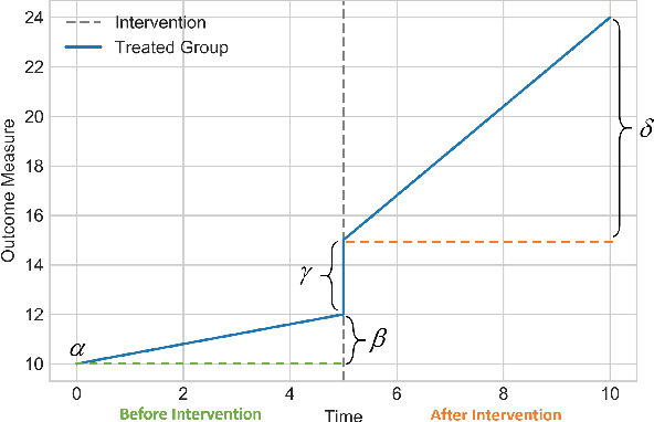 Figure 3 for Causal Inference for Time series Analysis: Problems, Methods and Evaluation