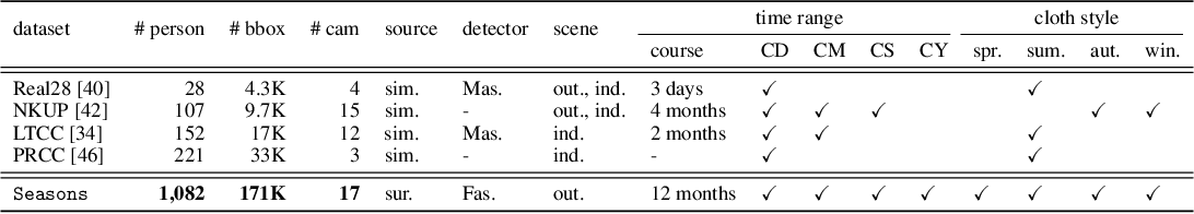 Figure 2 for Long-term Person Re-identification: A Benchmark