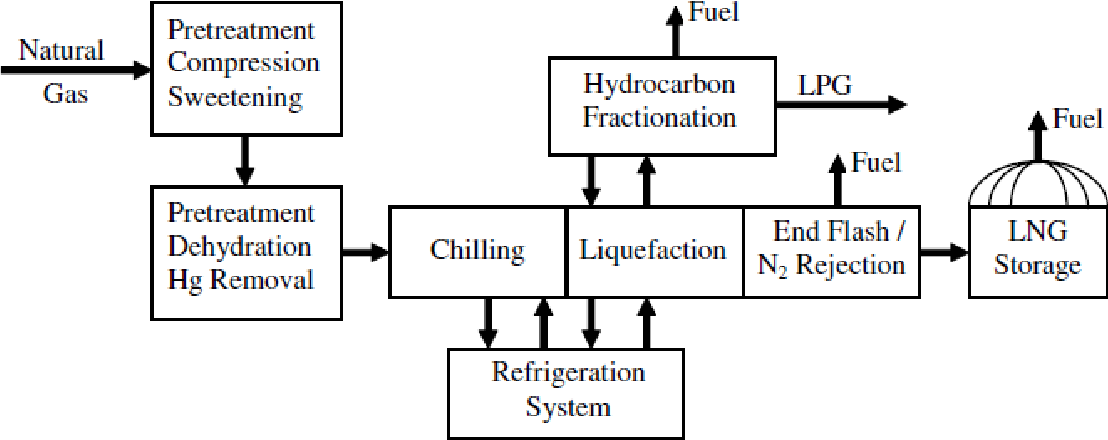 Figure 3 from Liquefied Natural Gas (LNG) Vapor Dispersion Modeling