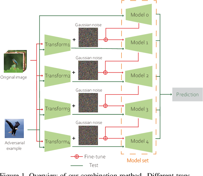 Figure 1 for Countering Adversarial Examples: Combining Input Transformation and Noisy Training