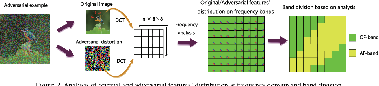 Figure 3 for Countering Adversarial Examples: Combining Input Transformation and Noisy Training