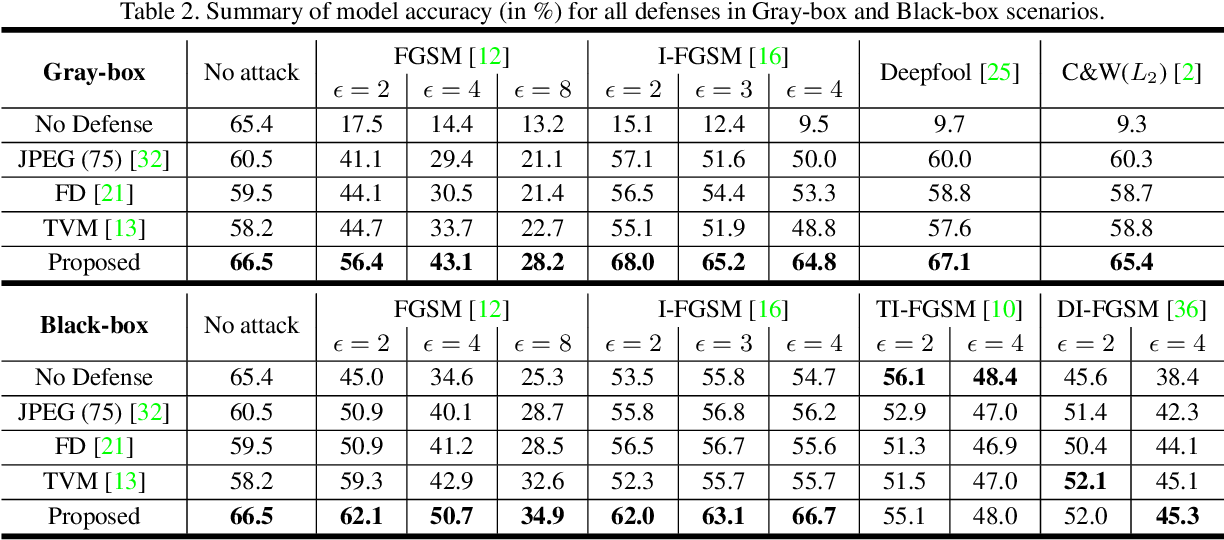 Figure 4 for Countering Adversarial Examples: Combining Input Transformation and Noisy Training