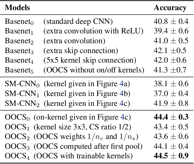 Figure 2 for On-Off Center-Surround Receptive Fields for Accurate and Robust Image Classification