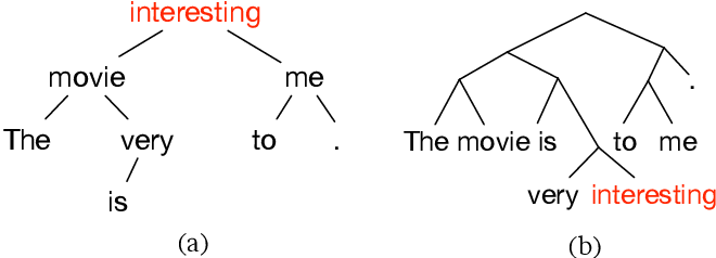 Figure 1 for Learning to Embed Sentences Using Attentive Recursive Trees