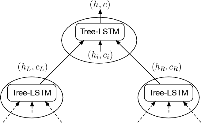 Figure 3 for Learning to Embed Sentences Using Attentive Recursive Trees