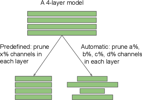 Figure 3 for Rethinking the Value of Network Pruning