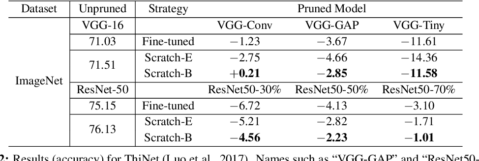 Figure 4 for Rethinking the Value of Network Pruning