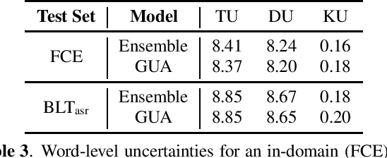 Figure 3 for Ensemble Distillation Approaches for Grammatical Error Correction
