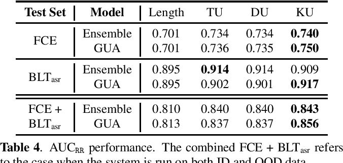 Figure 4 for Ensemble Distillation Approaches for Grammatical Error Correction