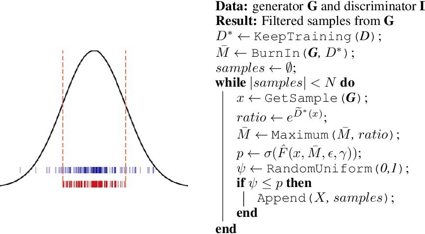 Figure 1 for Discriminator Rejection Sampling