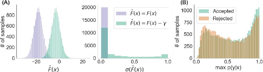 Figure 3 for Discriminator Rejection Sampling