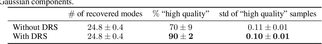 Figure 2 for Discriminator Rejection Sampling