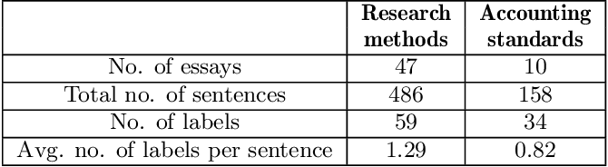 Figure 1 for Deep learning for sentence clustering in essay grading support