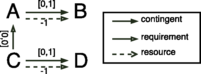Figure 2 for Time Resource Networks