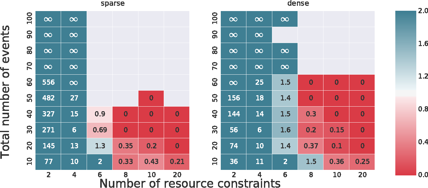 Figure 4 for Time Resource Networks