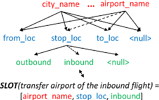 Figure 1 for Concept Transfer Learning for Adaptive Language Understanding