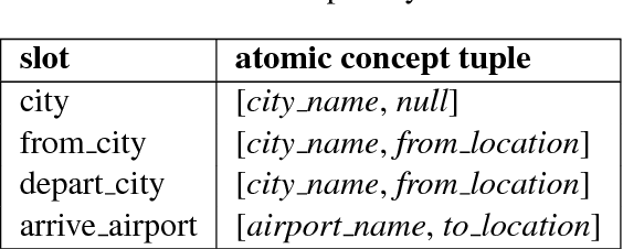 Figure 2 for Concept Transfer Learning for Adaptive Language Understanding