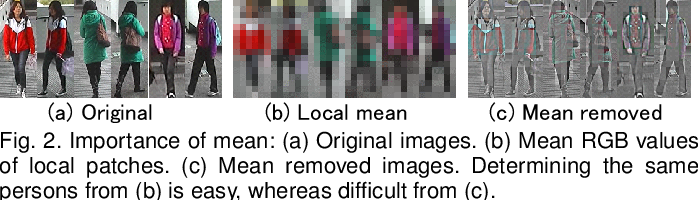 Figure 2 for Hierarchical Gaussian Descriptors with Application to Person Re-Identification