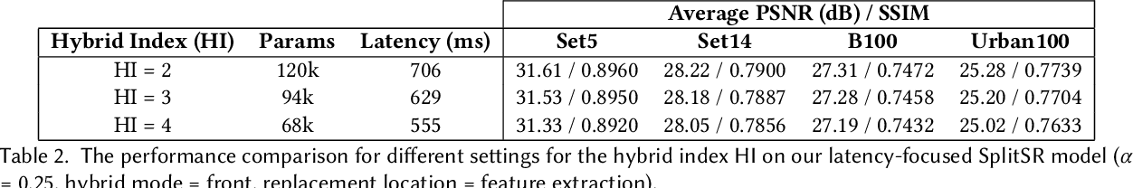 Figure 4 for SplitSR: An End-to-End Approach to Super-Resolution on Mobile Devices