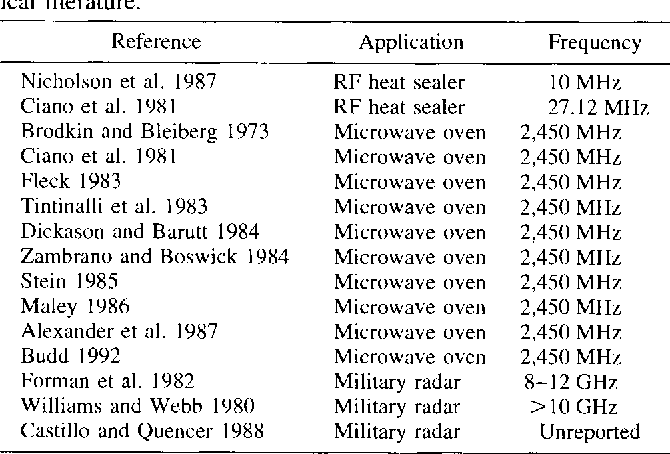 Table 1 from Radio frequency radiation of millimeter wave length