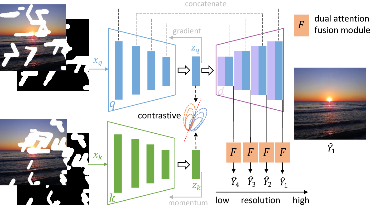 Figure 2 for Free-Form Image Inpainting via Contrastive Attention Network