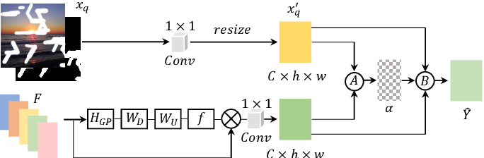 Figure 3 for Free-Form Image Inpainting via Contrastive Attention Network