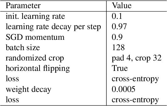 Figure 4 for Understanding Decoupled and Early Weight Decay