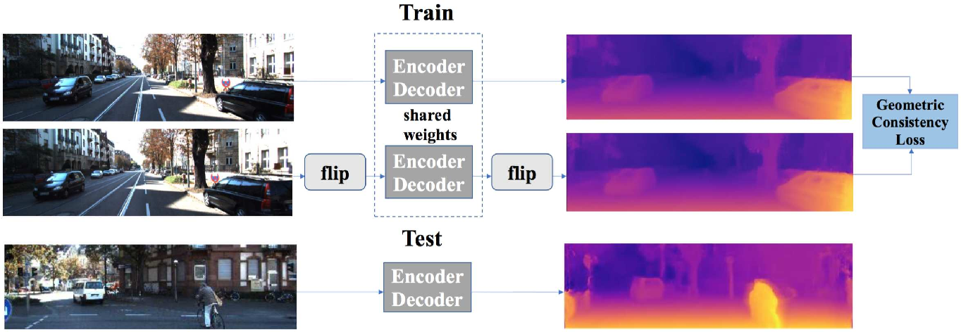 Figure 1 for Learn Stereo, Infer Mono: Siamese Networks for Self-Supervised, Monocular, Depth Estimation