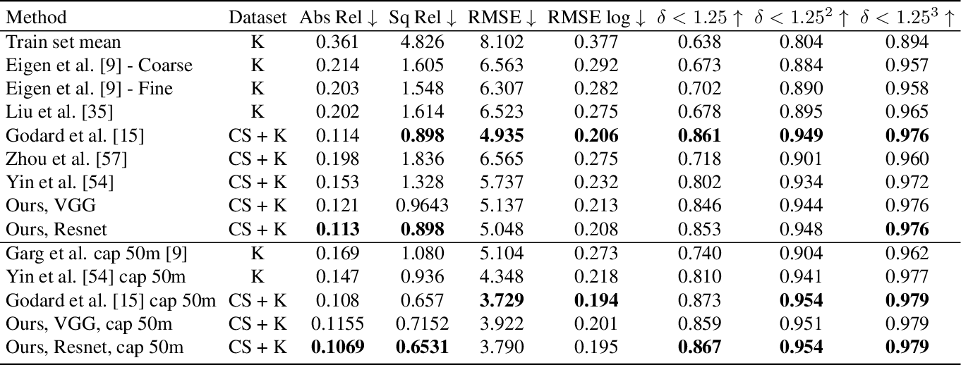 Figure 2 for Learn Stereo, Infer Mono: Siamese Networks for Self-Supervised, Monocular, Depth Estimation