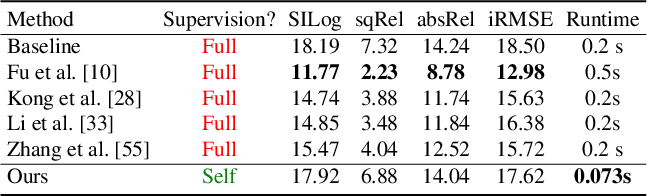 Figure 4 for Learn Stereo, Infer Mono: Siamese Networks for Self-Supervised, Monocular, Depth Estimation