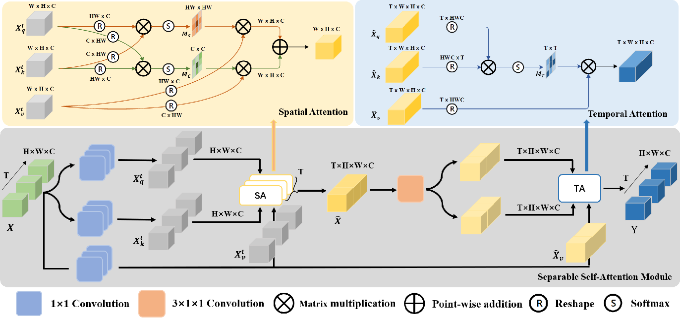 Figure 3 for SSAN: Separable Self-Attention Network for Video Representation Learning