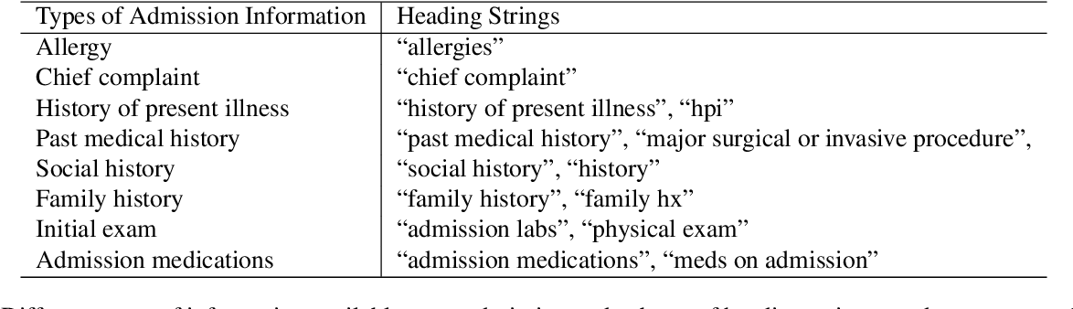 Figure 2 for Predicting Discharge Medications at Admission Time Based on Deep Learning
