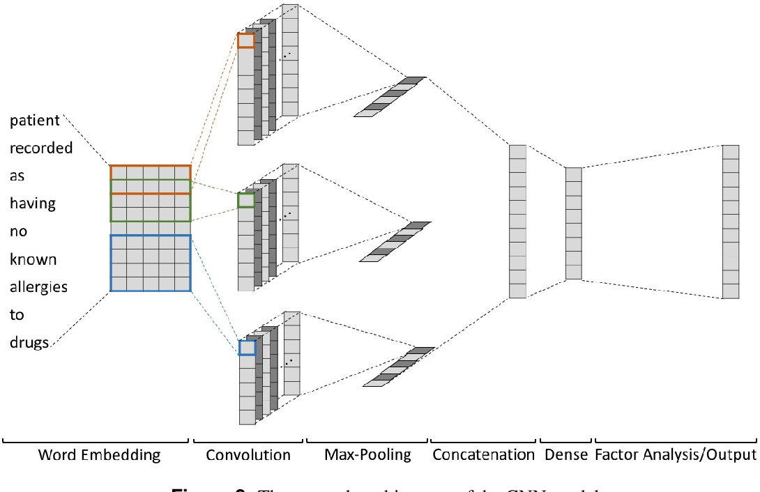 Figure 3 for Predicting Discharge Medications at Admission Time Based on Deep Learning