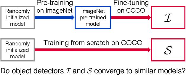 Figure 1 for Understanding the Effects of Pre-Training for Object Detectors via Eigenspectrum