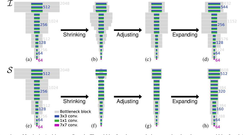 Figure 3 for Understanding the Effects of Pre-Training for Object Detectors via Eigenspectrum