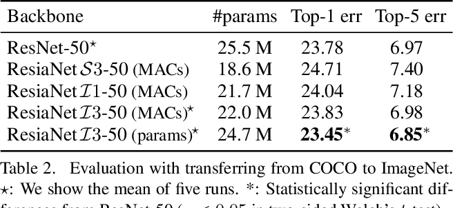 Figure 4 for Understanding the Effects of Pre-Training for Object Detectors via Eigenspectrum